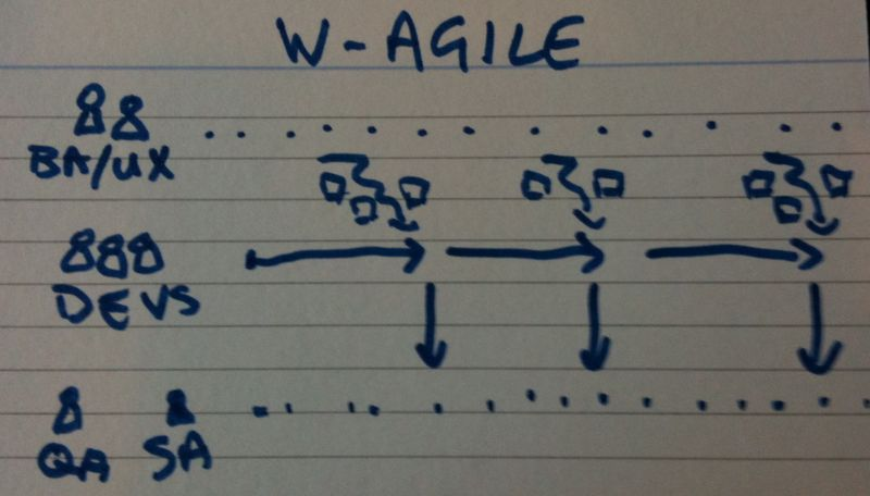 W-agile-view