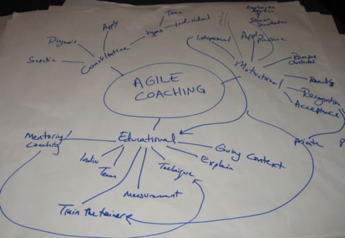 Agile2009-Coaching workshop-0