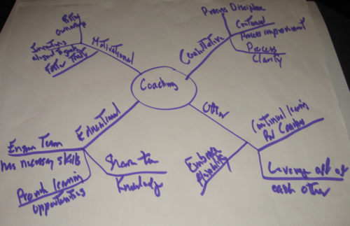 Agile2009-Coaching workshop-3
